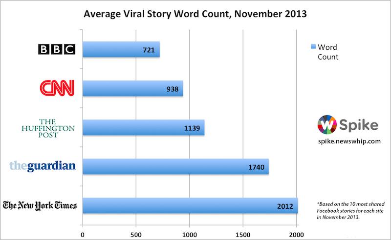 Les formats longs peuvent être largement partagés sur les réseaux sociaux