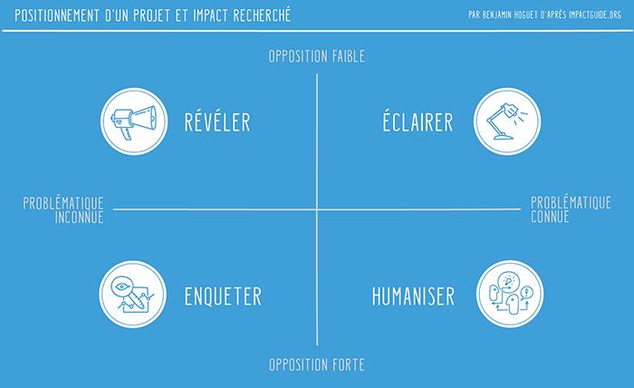 Benjamin Hoguet - Mesurer l'impact d'une oeuvre interactive