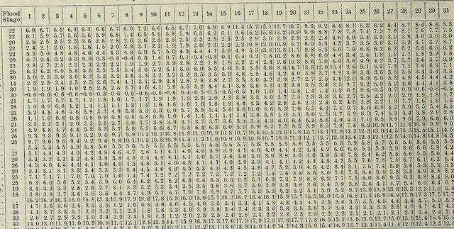 """Le guide ultime pour corriger les """"bad data"""""""