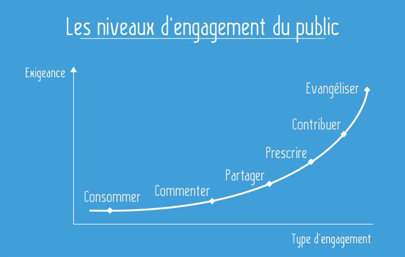 Benjamin Hoguet analyse l'engagement du public dans les nouveaux médias