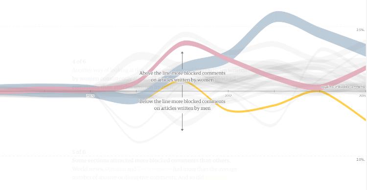 The Guardian a analysé 70 millions de commentaires depuis 2006 : déprimant, affligeant… et rassurant