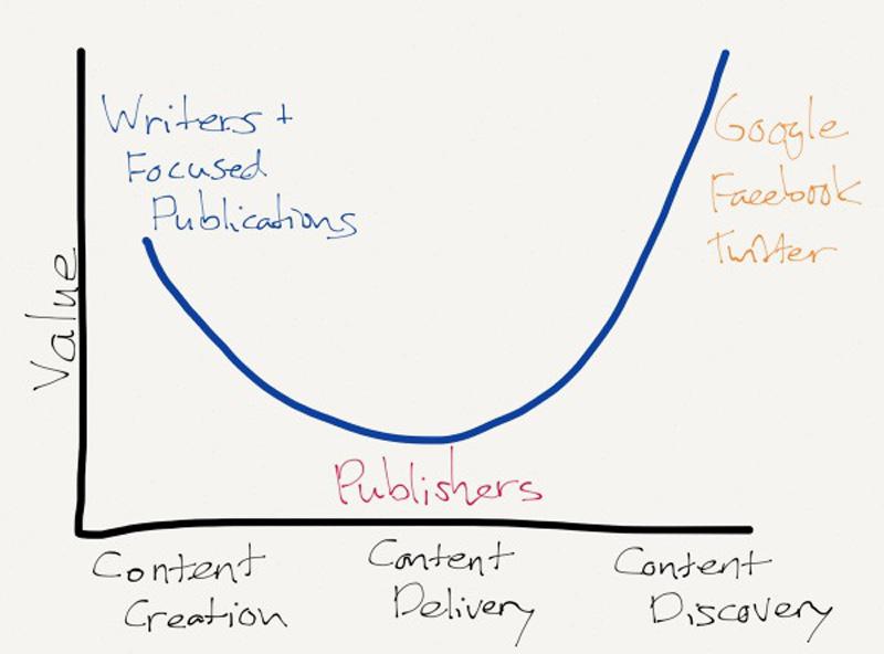 """La valeur de """"l'industrie"""" des médias se déplace sur les bords, les éditeurs sont au milieu"""