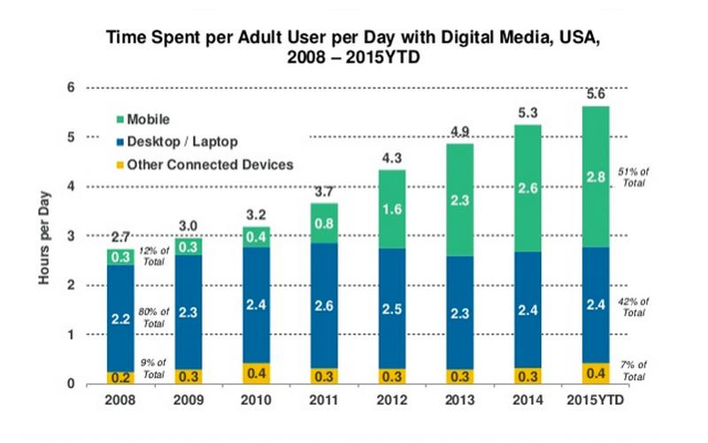 Usages, chiffres, technologies… quelles tendances pour Internet en 2015 ?